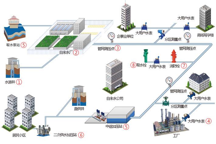 智慧水务平台4 设计图.png
