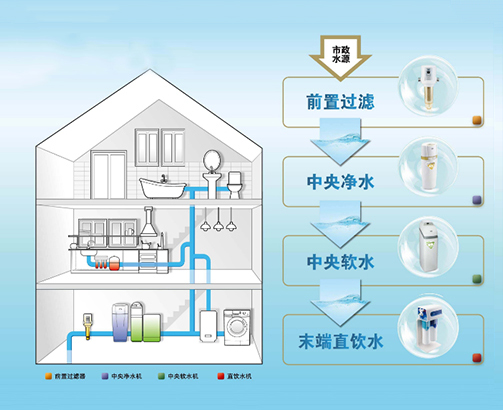 中央净水软水系统