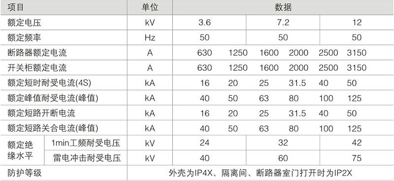 KYN28A_12_GZSI-12Z_铠装中置式交流金属封闭开关设备技术参数