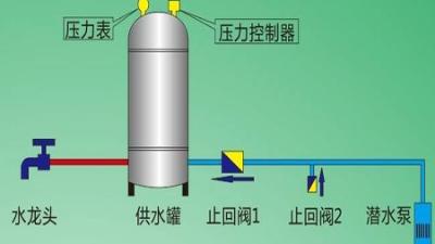 深井变频供水设备怎么调试加压
